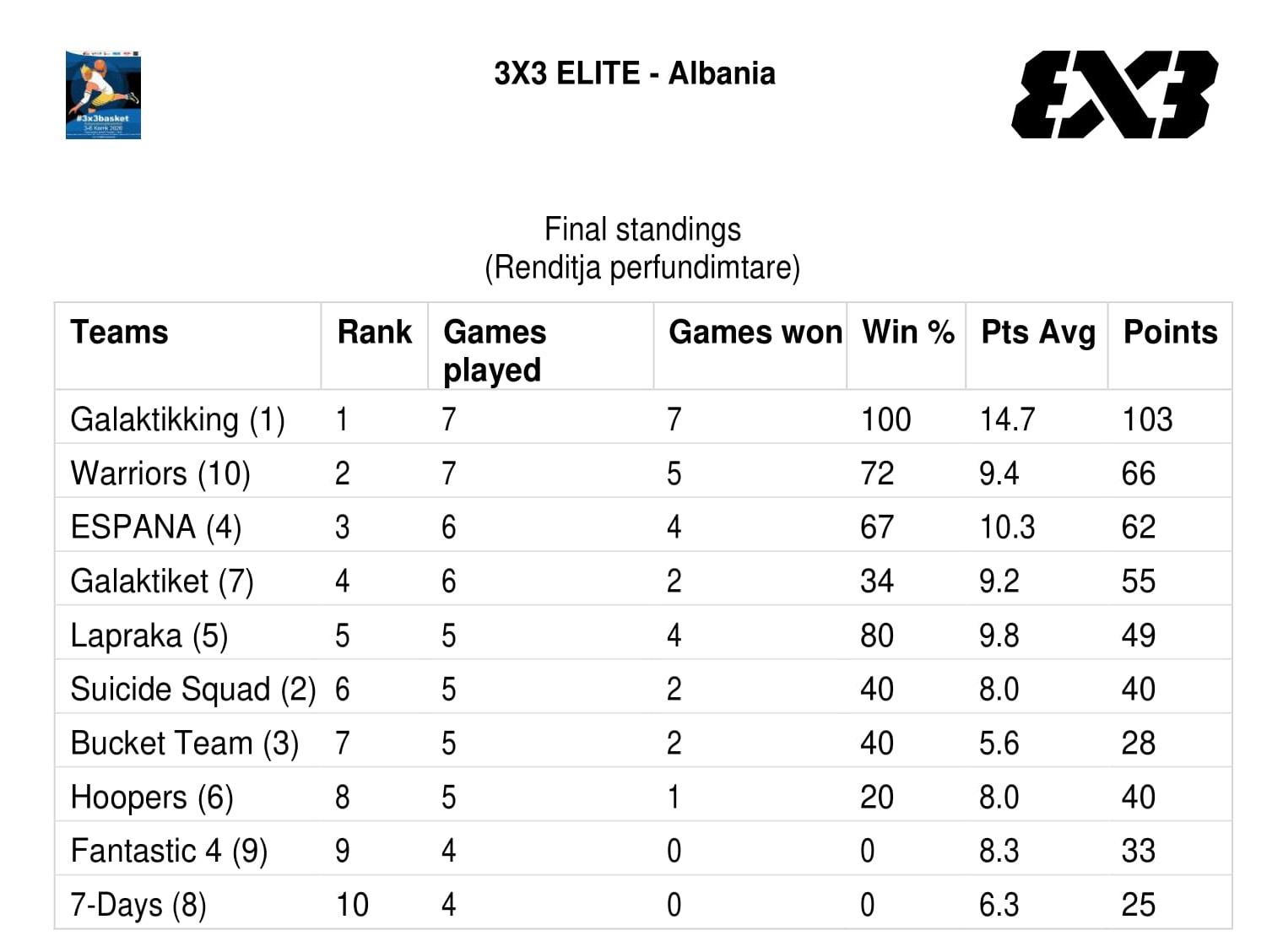 3X3 ELITE-Albania
